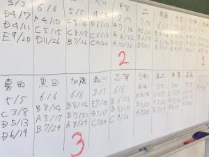 カタン成績表